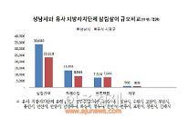 성남·군포·과천 재정운용 결과 공시... 전반적 채무 감소