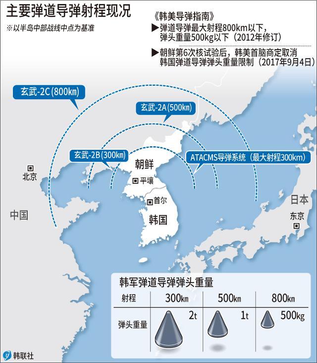 韩美商定解除韩军导弹弹头重量限制 安理会将表决高强度涉朝决议