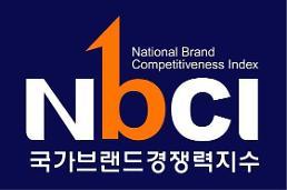 .国家品牌竞争力指数调查结果出炉 乐天免税店以79分位列第2位.