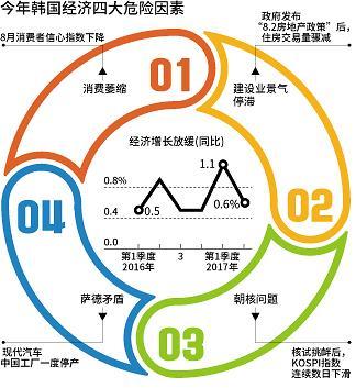 韩国经济增长要达3%  需要翻过四座大山