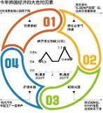 .韩国经济增长要达3%  需要翻过四座大山.