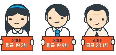 调查:韩国人打工越来越早
