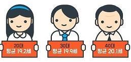 .调查:韩国人打工越来越早.