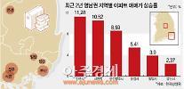 진주·사천 집값 상승률, 2년 간 부산 제쳤다