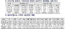 서울 119신고 하루 평균 6000건 증가 추세… 동물구조 등 비긴급 71%