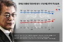 문재인 대통령 지지율 3주 연속 하락…'반등 모멘텀이냐, 추가 하락이냐'