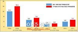 [추석연휴 안전점검] 평소대비 산업재해 발생자수 33%↑