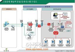 성남시 세금 체납액 통합관리 구축... 21일 시연회