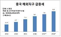 중국 '해외직구 인증' 유예기간 또 연장