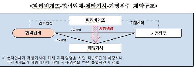 정부, 파리바게뜨 제빵기사 불법파견 결론...업계반발 커 논란 예상