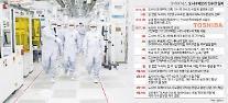 SKハイニックス、半導体市場最大「ビッグディール」成功…技術革新などシナジー出す