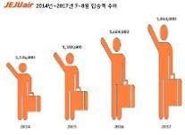 済州航空、7~8月の旅客輸送実績で新記録達成…186万人「過去最大級」新記録