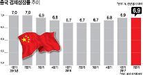 중국 경제 3분기도 '안정'...성장률 6.8% 전망 우세