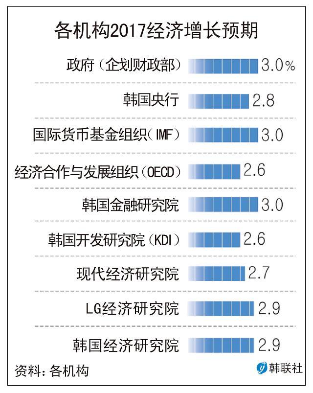 IMF上调韩国今明两年经济增长预期至3.0%