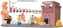 [단독] 저축은행, 중도상환수수료 급증