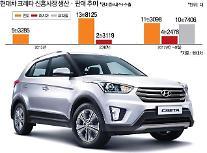 현대차 '크레타', 글로벌 누적판매 50만대 돌파 눈앞