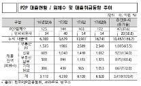 [2017 국감] 부동산 P2P 잠재 리스크↑…관리 강화해야