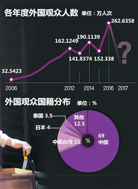 韩国旅游演出市场走下坡路 专家呼吁提高质量摆脱中国游客依赖