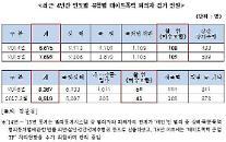 """""""최근 4년 데이트폭력 검거 2만9천여명… 살인(미수) 300여건"""""""