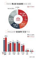 """버즈니 """"모바일 홈쇼핑 3분기 '패션잡화' 방송, 전년비 21%↑"""""""