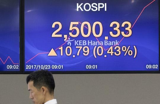 韩KOSPI盘中首破2500点 创收盘新高