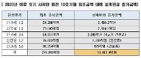 """[2017 국감] 권칠승 """"원전, '주먹구구식' 사업…처음 예산에서 수천억 추가 비용"""""""