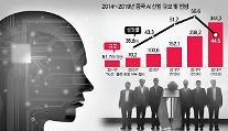 속도내는 중국 'AI'굴기…정부 이어 IT기업들도 R&D 투자 열풍