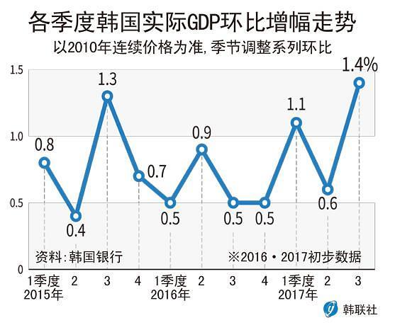韩第3季度GDP环比增1.4% 创7年来最高