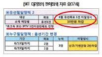 """[2017 국감] """"SKT, 시장 지배력 남용해 SKB 부당지원…불공정거래행위"""""""
