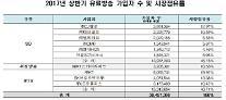 유료방송 3천만 시대…KT 합산점유율 30.45%