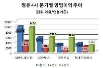 '슈퍼사이클' 정유4사, 3분기 영업익 2조원 돌파