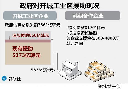 政府对开城工业区追加660亿韩元援助金