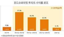 펀드슈퍼마켓 비과세 해외펀드 투자자 93% 플러스 수익