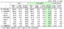 9月まで超過税収18兆ウォン増加・・・国税収入207兆1千億ウォン突破