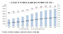 지난해 韓 R&D 투자 69조 4055억원, OECD 국가 5위…GDP 대비 세계 2위