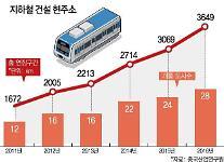 """""""금융리스크 막아라"""" 차갑게 식은 중국 지하철 건설 붐"""