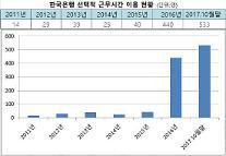 한국은행 유연근무제 직원만족도도 '쑥쑥'