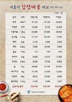 서울 김장비용 전통시장 22만4160원, 대형마트 24만5340원… 구로·금천·성동구 18만원대