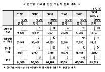 """[유명무실 법인車 방지법] 국세청 """"폭스바겐 판매 감소 인한 기저효과"""""""