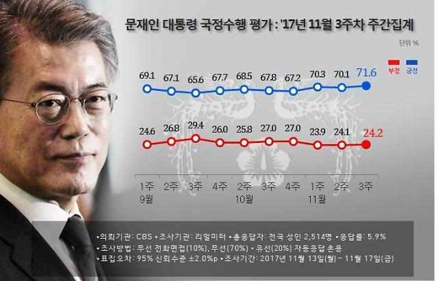 문재인 대통령 지지율 71.6%…민주당 51.3% vs 국민의당 4.9%