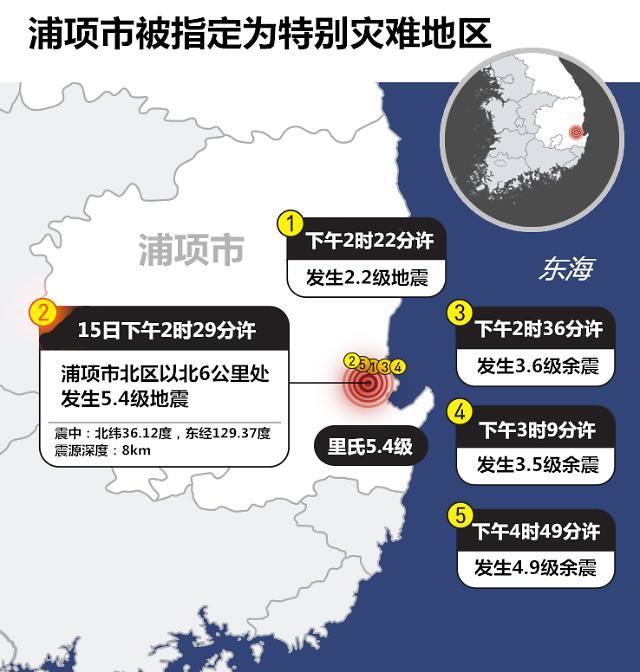 浦项市被指定为特别灾难地区 教育部称高考绝不会再次延期