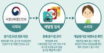 배달의민족-요기요, 식약처 제공 '음식점 위생정보' 공개