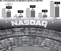 中, 인터넷 소액대출 사정…P2P 업계 '대청소' 소문에 시장 충격