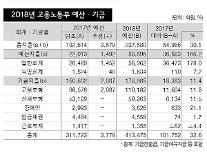 [발목잡힌 J노믹스-쟁점1]일자리 예산의 반격