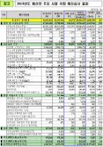 내년 어린이집 누리과정 예산 2조586억원 전액 국고지원