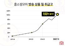 버즈니 '홈쇼핑모아', 月 취급고 100억원 돌파...역대 최고액 달성