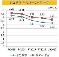 [긴급점검-생보사 LAT 분석] ⑥농협생명, 부채 걱정 없지만 수익률 문제