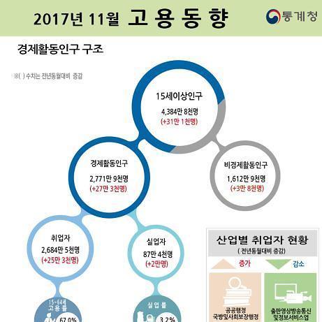 고용한파 여전…11월 청년실업률 18년來 최고