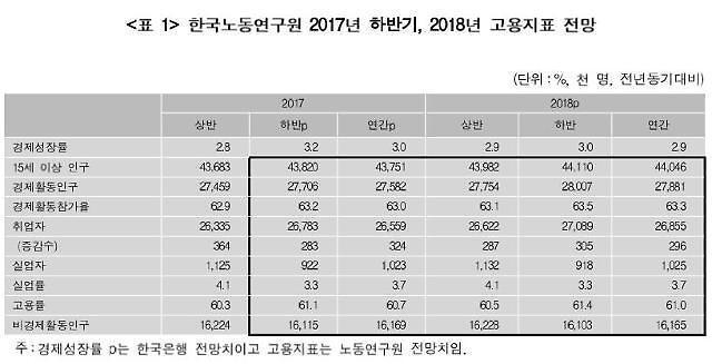 내년 일자리 예산 76% 상반기 투입