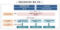 정부, 1조원 규모 '기업구조혁신펀드' 조성…고용 효과만 1만1000명